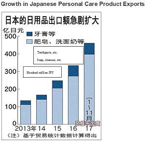 Growth Japanese Products Graph