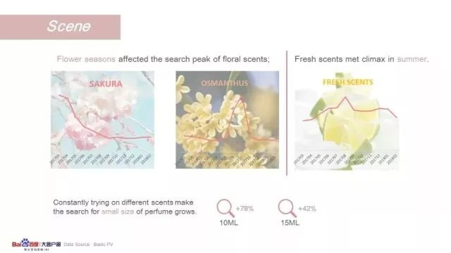 China Search Data Provides Insights on Perfume Trends - China Beauty